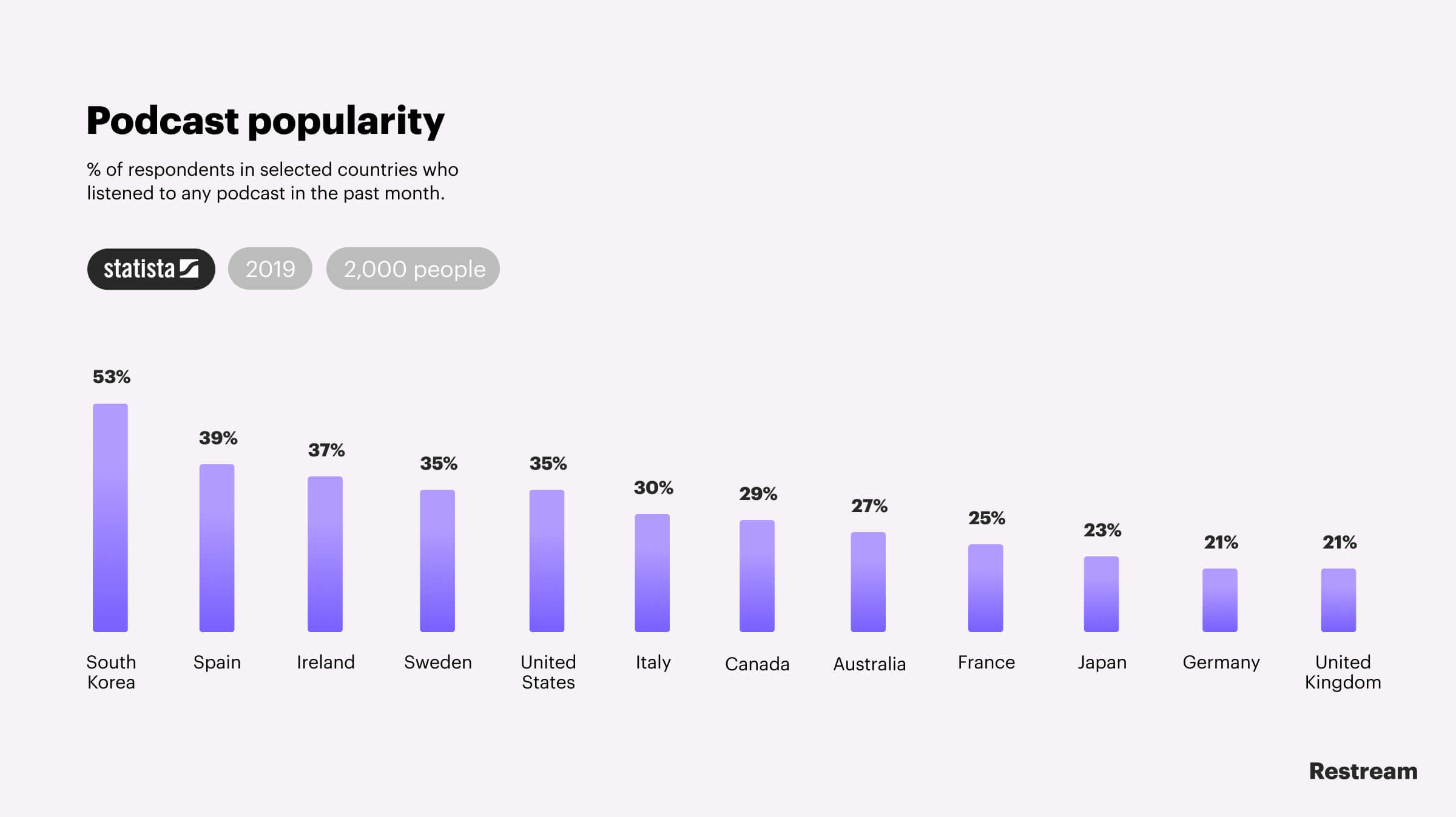 Podcast popularity — Statista research