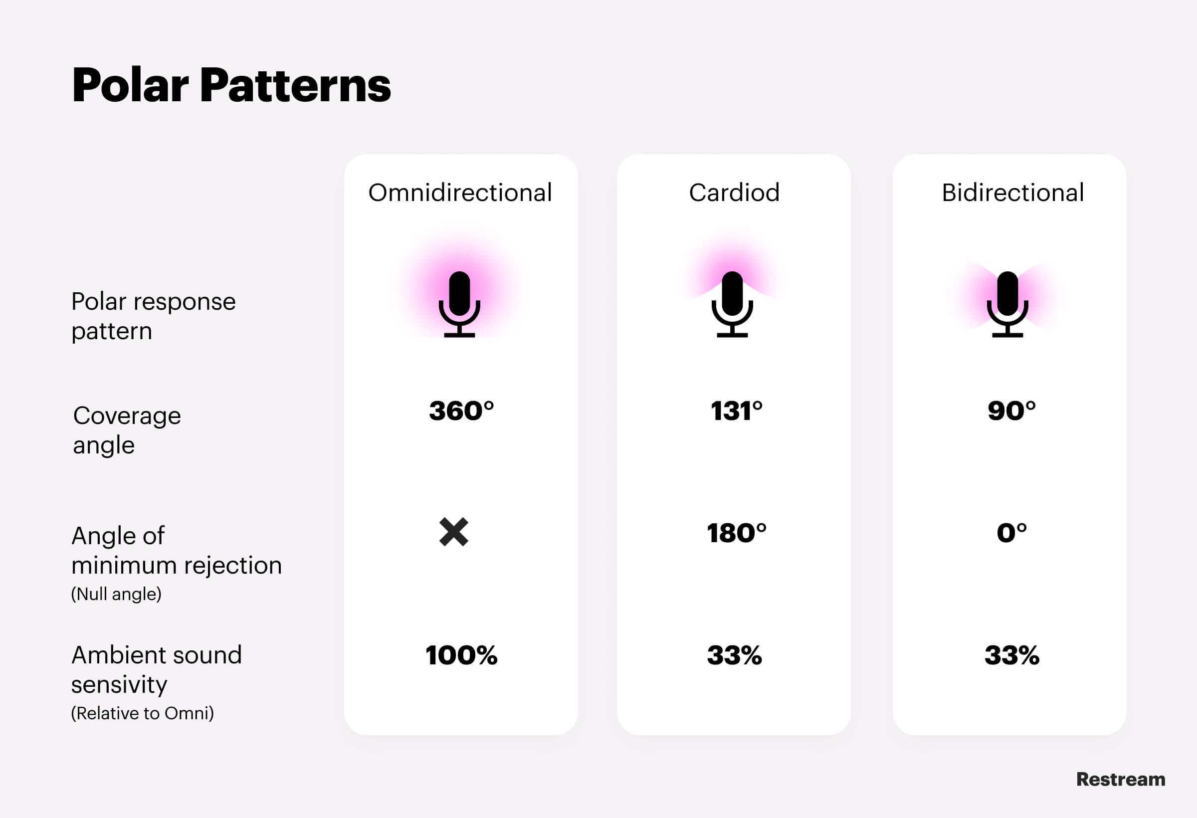 Microphone Polar Patterns: Omnidirectional, Cardioid, Bidirectional