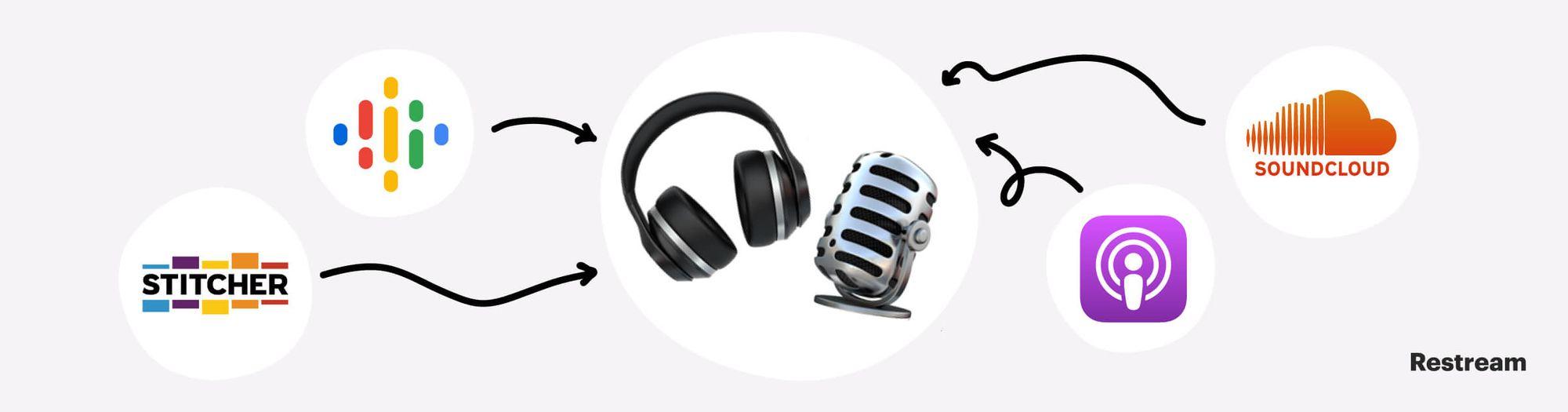 Podcasting platforms