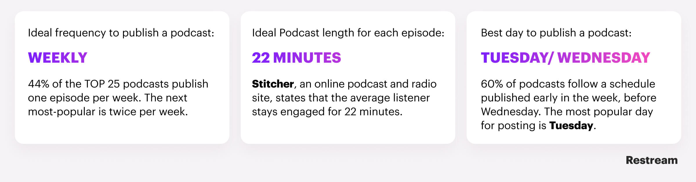 The optimal schedule stats for podcast
