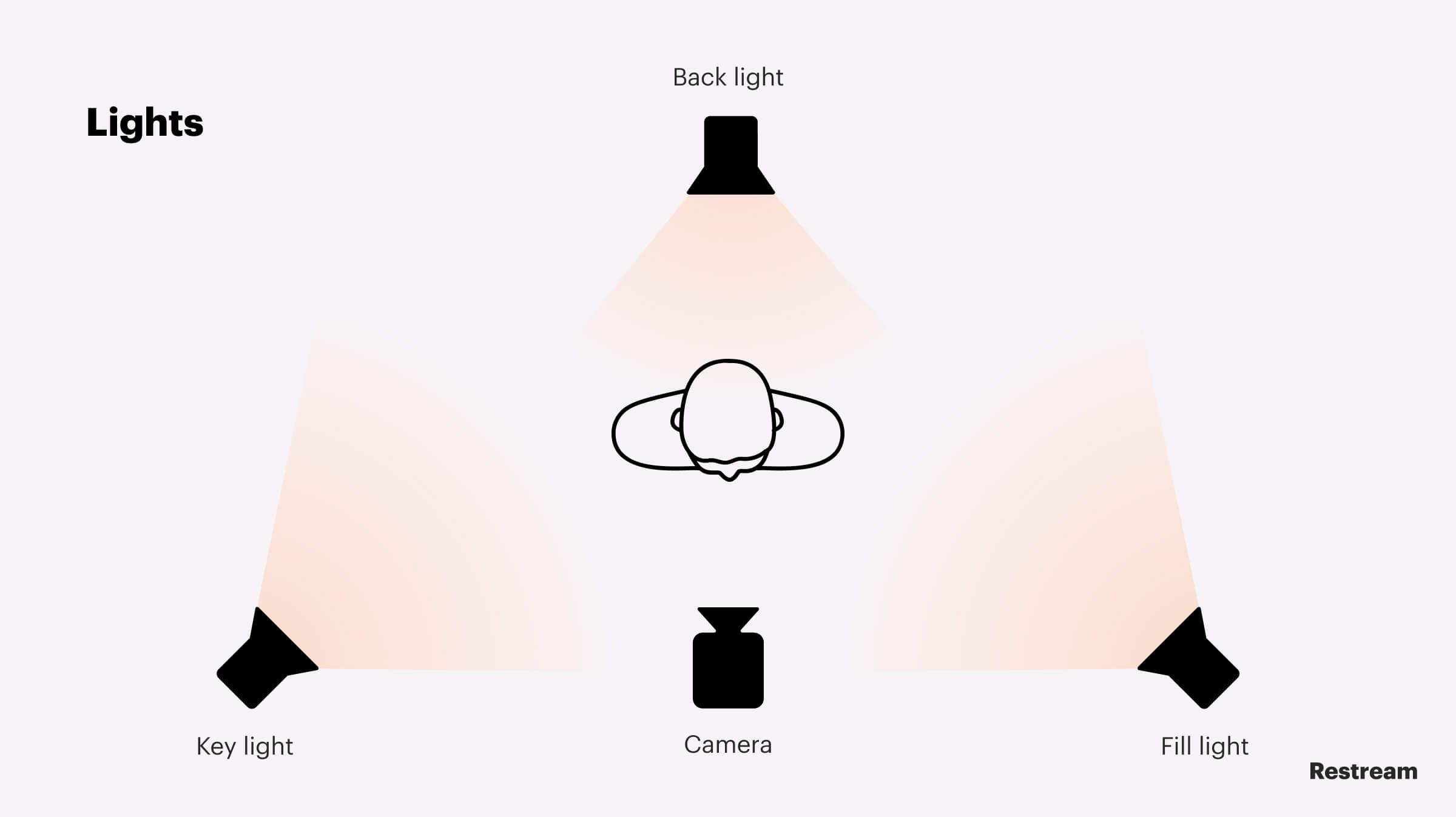 Scheme of installing additional lighting for live stream