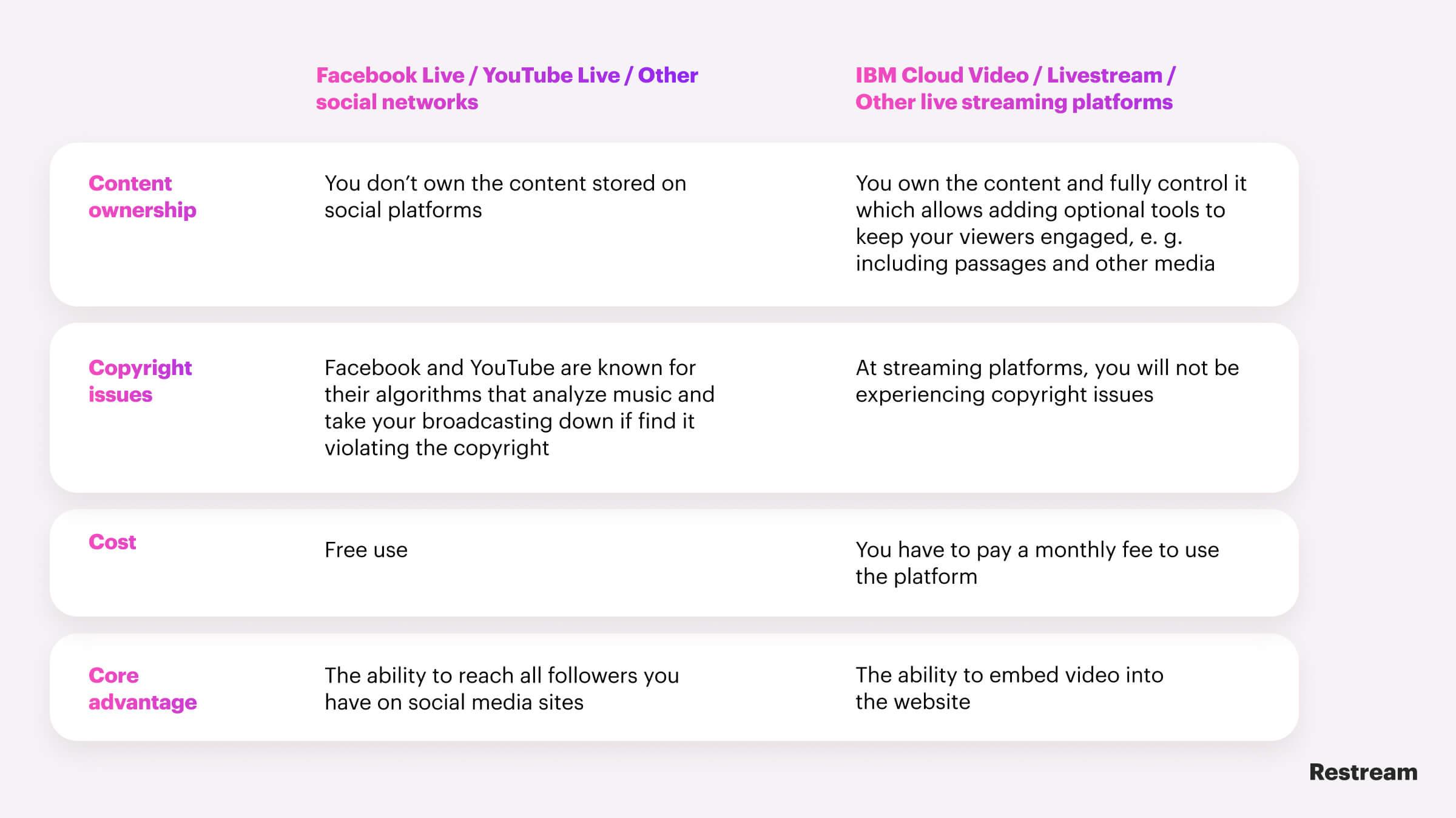 Social networks vs streaming platforms