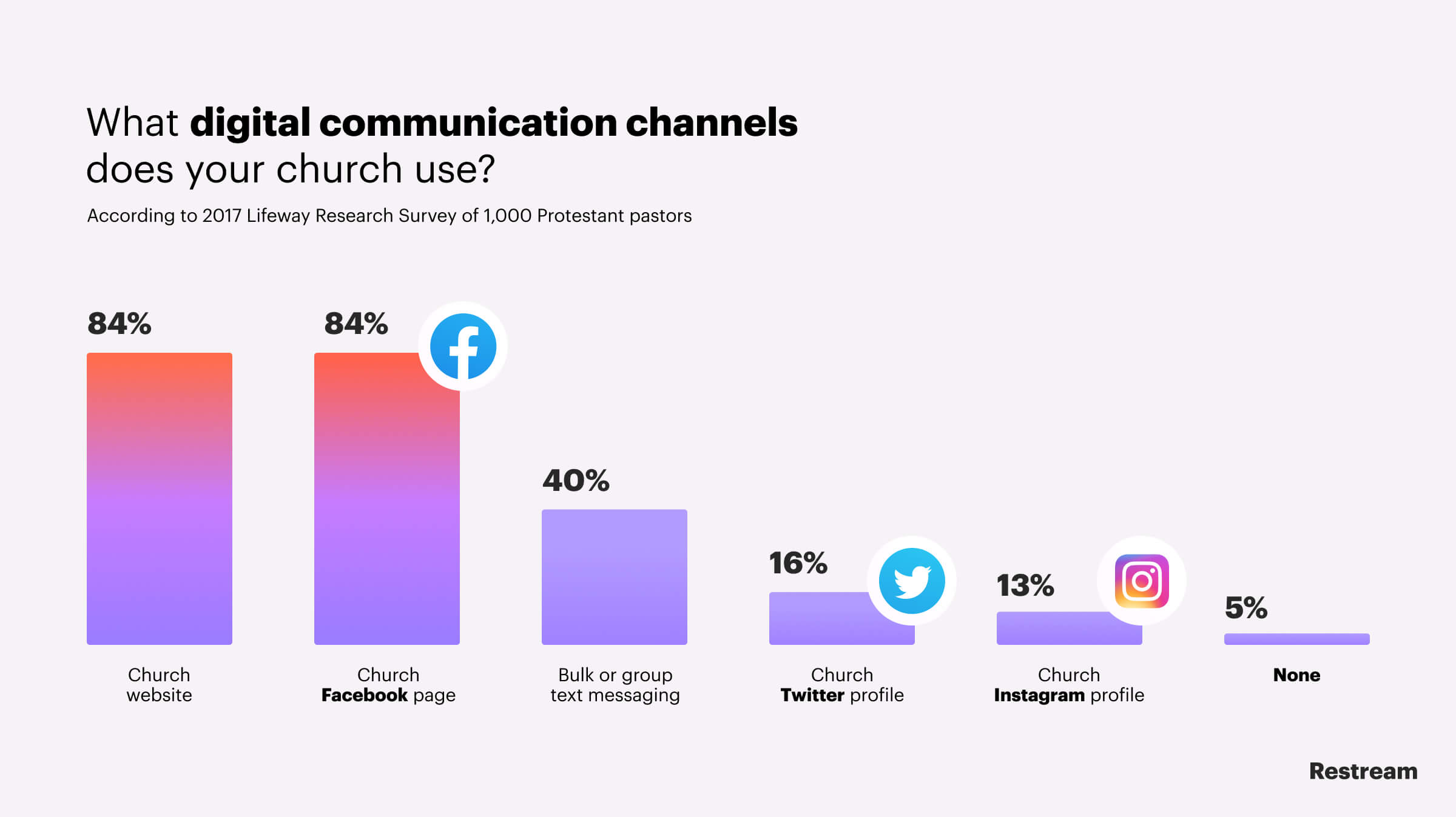 What digital communication channels does your church use?